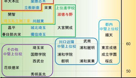 高校分析 〜県内&都内近隣私立高校編〜